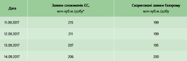 Газпром не может выполнить заявки потребителей ЕС - Укртрансгаз