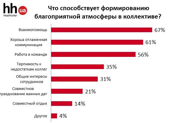 Рабочая обстановка: как украинцы оценивают атмосферу в коллективе