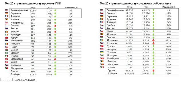 В Украине прирост рабочих мест от прямых инвестиций составил 435%