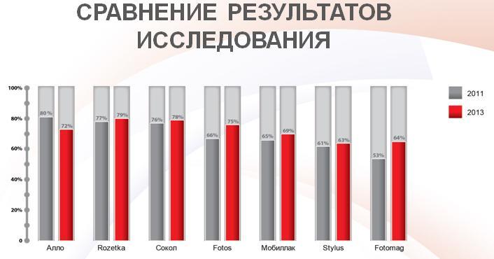 Опубликован рейтинг интернет-магазинов по качеству обслуживания