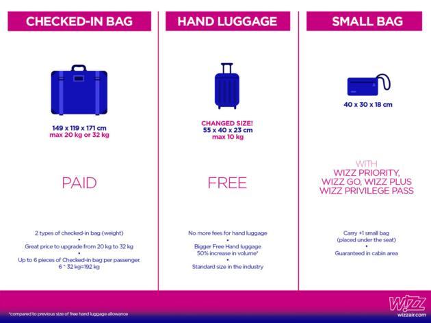Wizz Air отменил дополнительную плату за провоз ручной клади