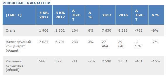 Метинвест Ахметова снизил ключевые производственные показатели