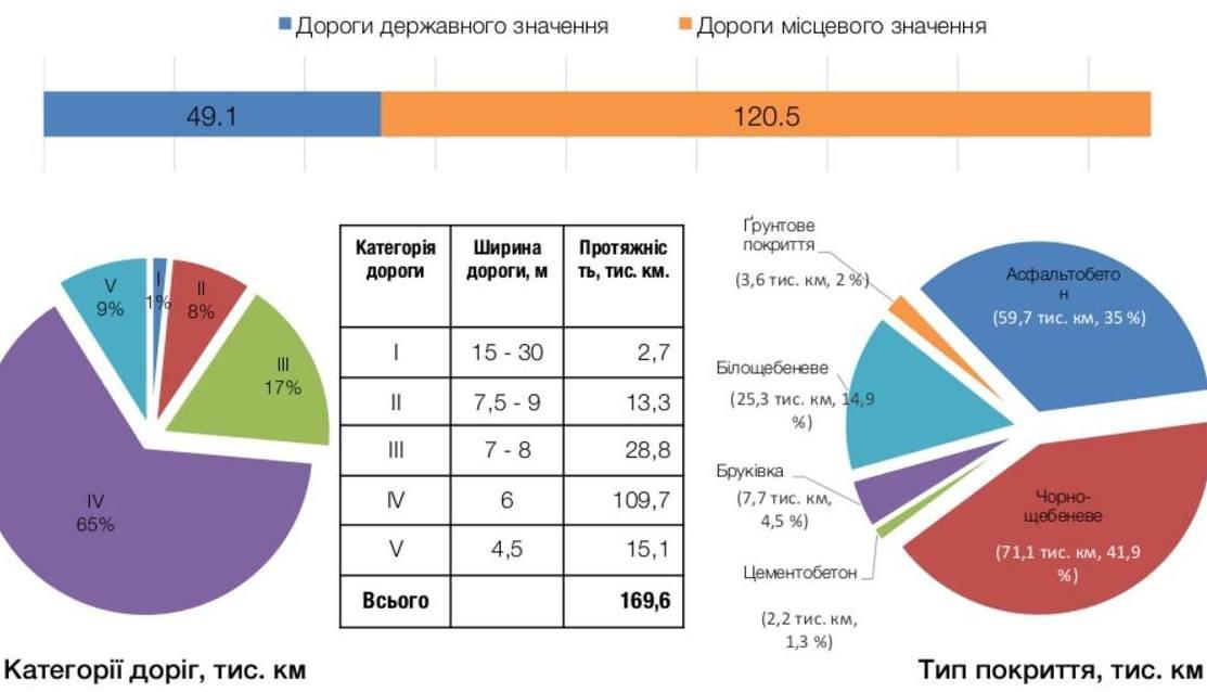 Миллиарды в асфальт. Украина идет на дорожный рекорд