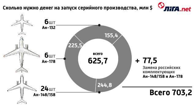 ГП Антонов ищет $703 млн на запуск серийного производства
