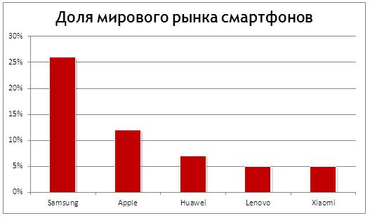 Доля мирового рынка смартфонов