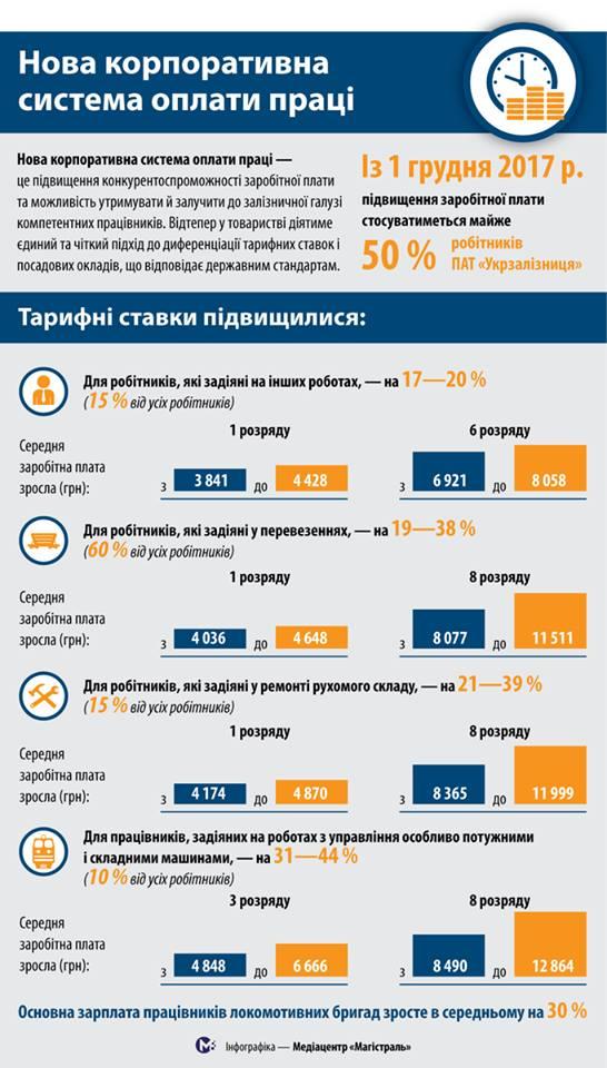 Укрзалізниця пересмотрела систему оплаты труда: инфографика