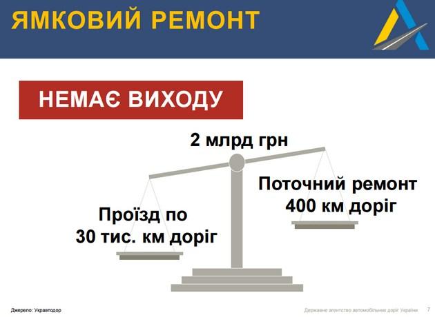 Укравтодор: Нам нужны деньги, платите налоги