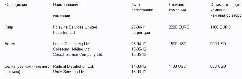 Как у ресурса klumba.ua сменились владельцы