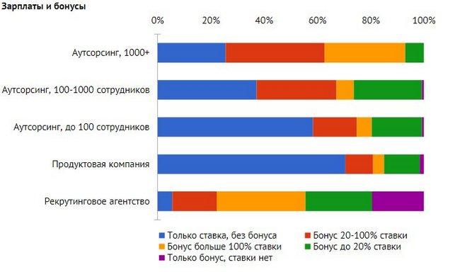 Стало известно, сколько зарабатывают IT-рекрутеры в Киеве