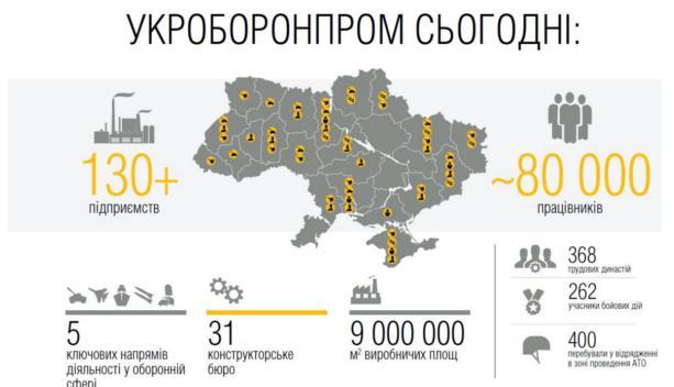 Укроборонпром рассказал о новейшей технике и финпоказателях