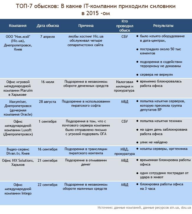 Ущерб украинских IT-компаний оценили в $40 млн за 2015 год