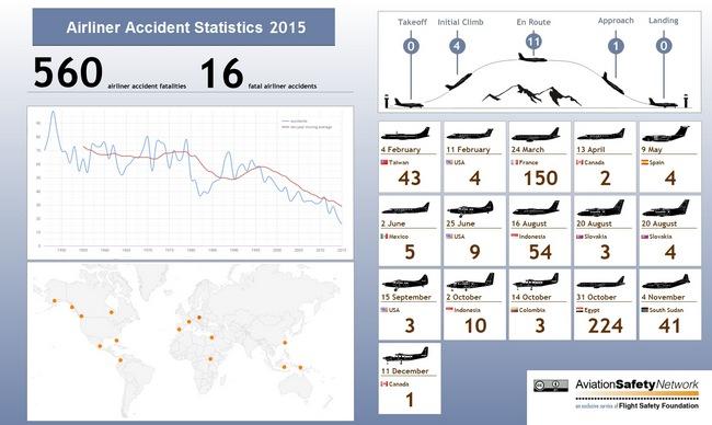 2015 год стал самым безопасным в истории авиации: инфографика