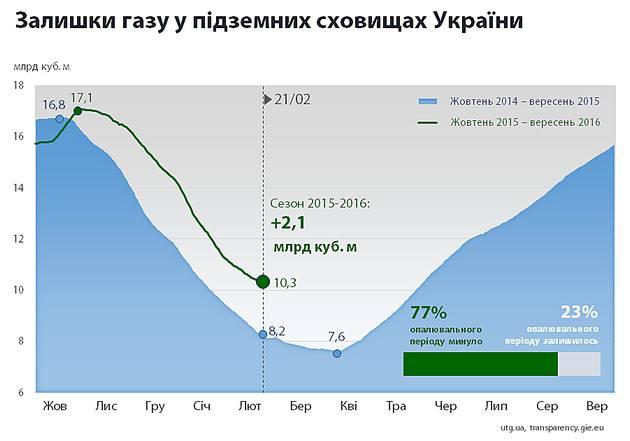 Почти весна: в Нафтогазе отчитались о запасах газа