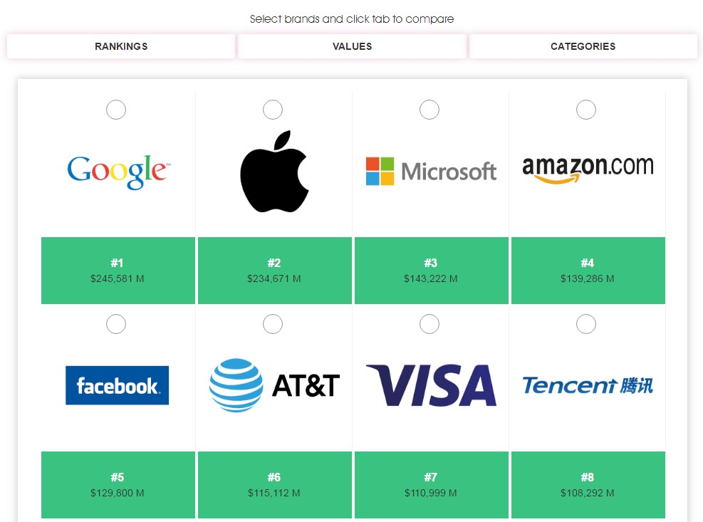 Пять компаний из США возглавили рейтинг самых дорогих брендов