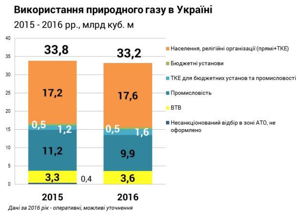 В 2016 году потребление газа в Украине сократилось лишь на 2%