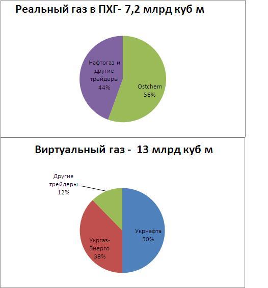 газ_в_ПХГ_1.JPG