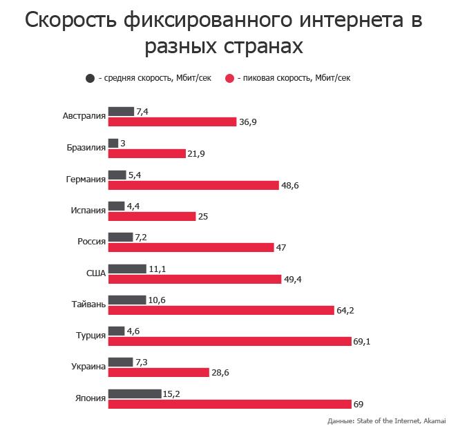 Скорость проводного интернета 2014