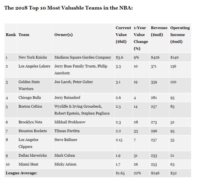 Впервые стоимость всех клубов НБА превысила $1 млрд