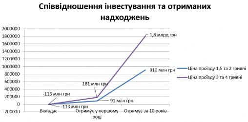 Как Киевпастрансу заработать, не повышая цены на билеты