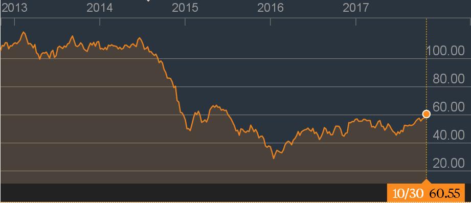 цены на нефт.png