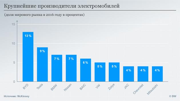 Составлен рейтинг производителей электрокаров: инфографика