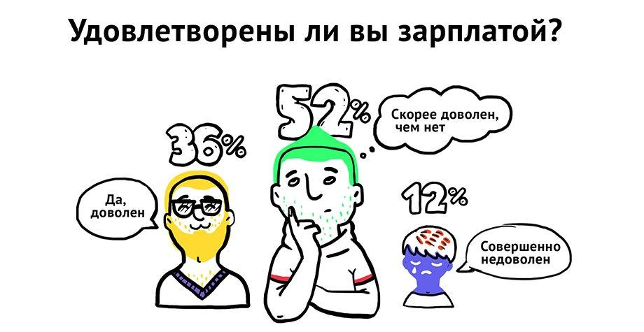 Составлен портрет IT-специалиста - 2016: инфографика