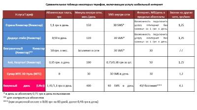 Зачем Киевстар меняет подход к тарифам