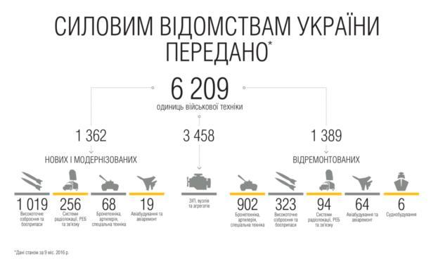 Укроборонпром передал силовикам свыше 6 тыс. единиц вооружения