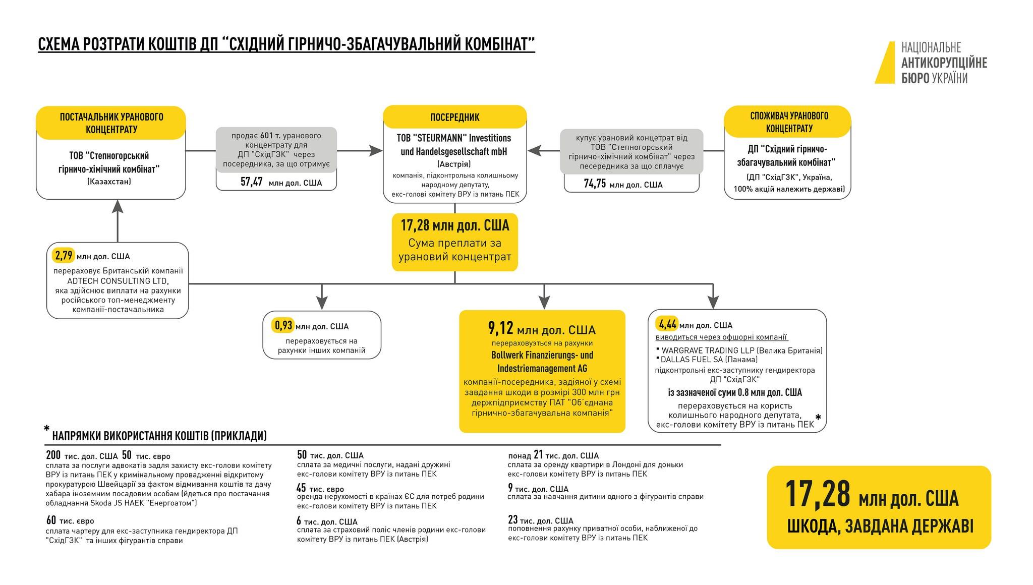 НАБУ показало международную сторону дела Мартыненко: инфографика