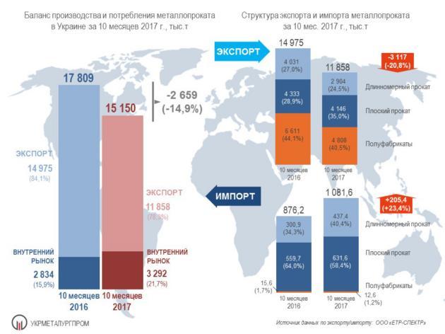 В Украине падают производство и экспорт стали: инфографика