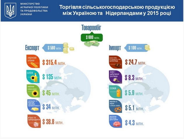 Какой сельхозпродукцией торгуют Украина и Голландия: инфографика
