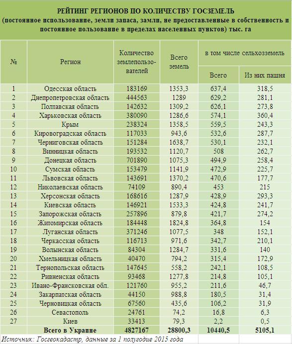 Рейтинг по количеству земель.JPG