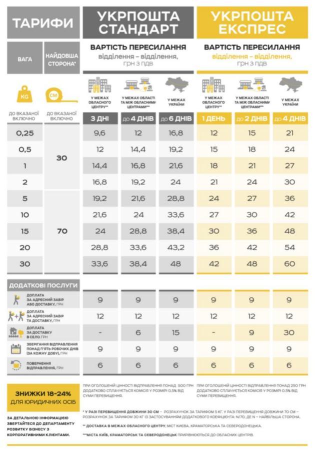 Укрпочта опубликовала новые тарифы: инфографика