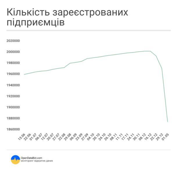 За три недели в Украине закрылись 128 тыс. ФЛП: инфографика