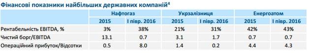 Долг трех госмонополий перед банками превышает 64 млрд грн - НБУ