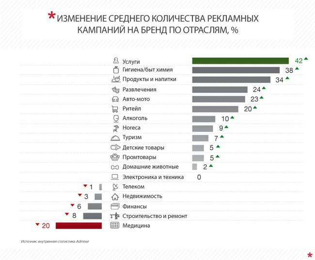 Растет спрос на медийную рекламу в интернете: инфографика