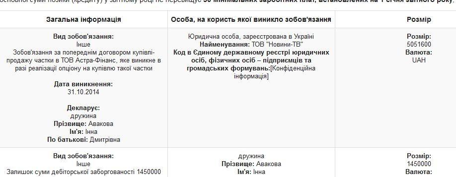 Жена Авакова занимала 5 млн грн на выкуп лицензиата Эспрессо ТВ