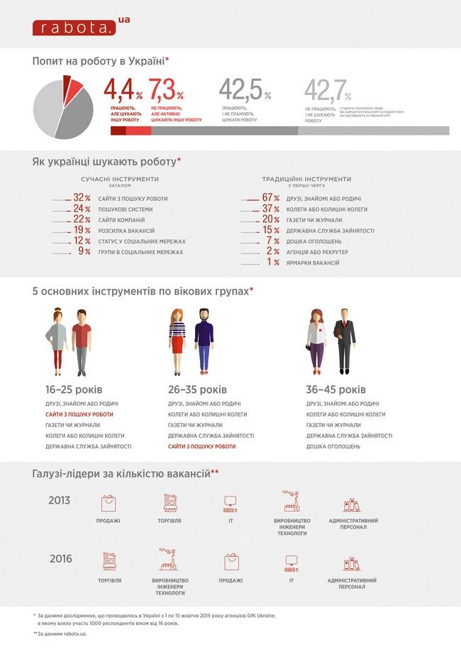 Каждый третий украинец ищет работу через интернет