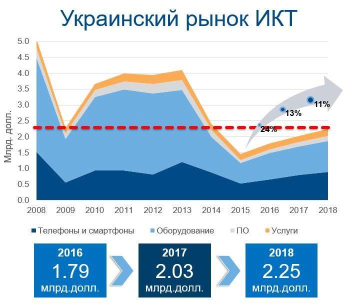 Украинский IT-рынок в этом году вырастет на 11% - прогноз