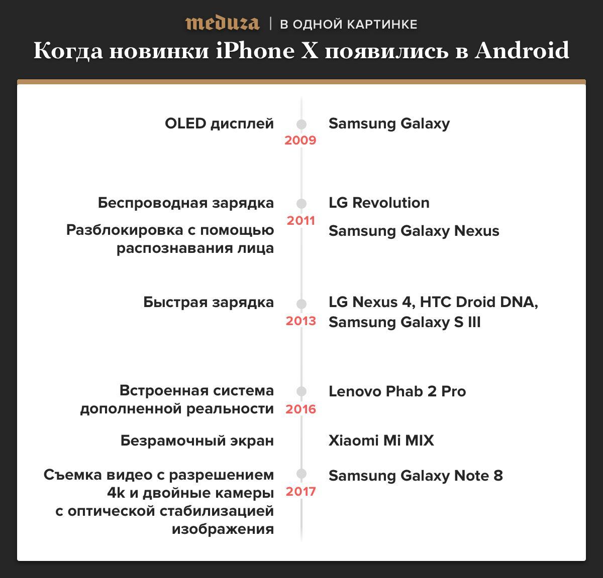 Где и когда новые функции iPhone X появились в первый раз