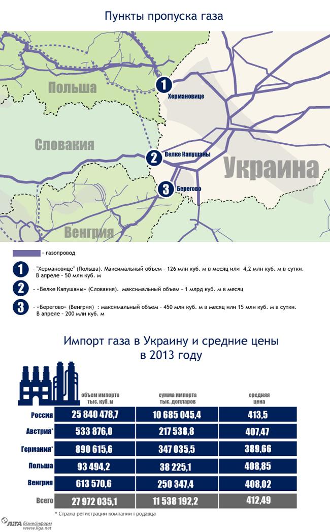 Реверс газа из Европы: цены, маршруты, объемы