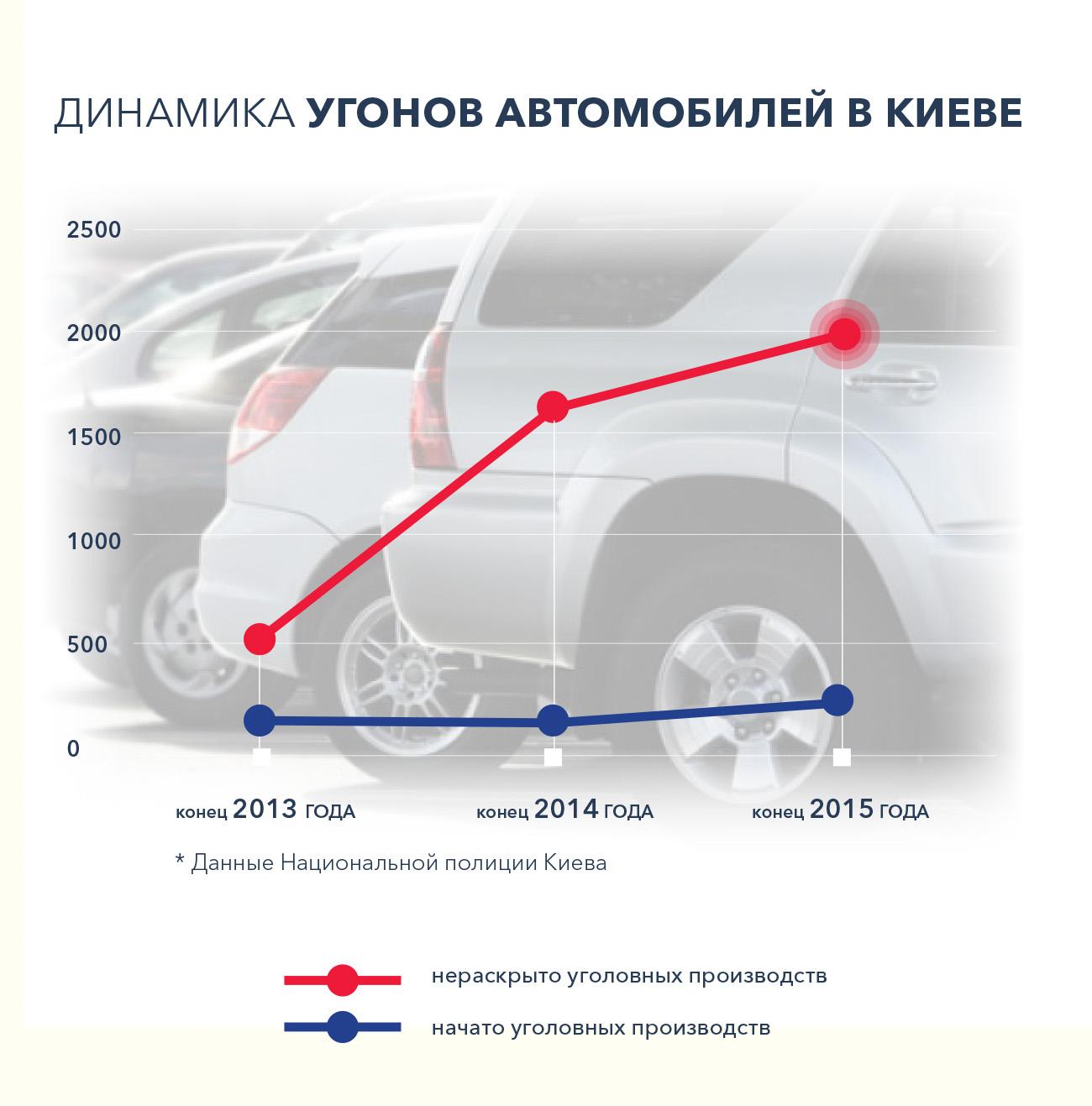 Шокирующая статистика угонов и как защитить свой автомобиль