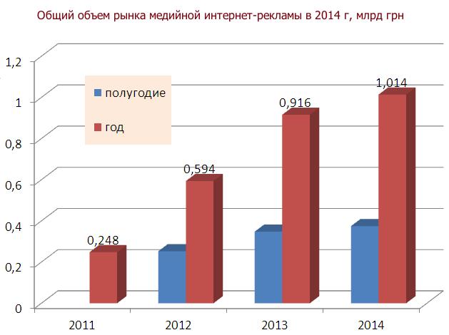 объем рынка медийной онлайн-рекламы 2014