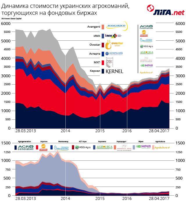 Пошли в рост. Украинские агрокомпании отыграли кризис