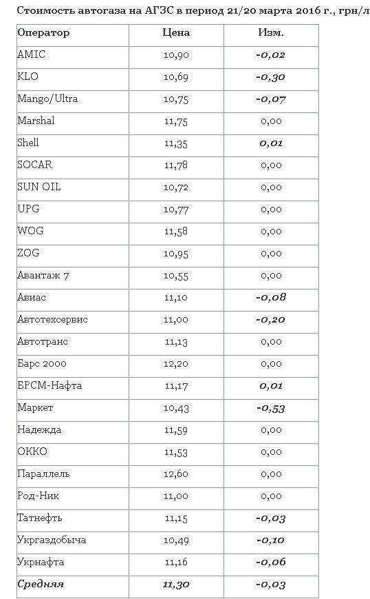 В Украине вторую неделю дешевеет автогаз