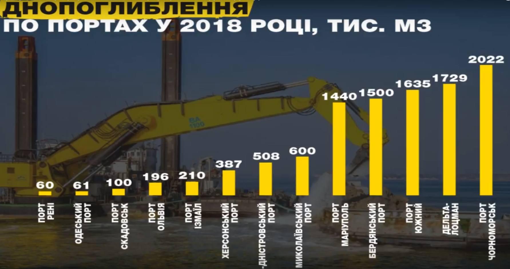 Дороги, почта и порты. Как Украина обновит инфраструктуру