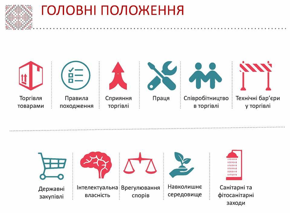 Что значит для Украины свободная торговля с Канадой: инфографика