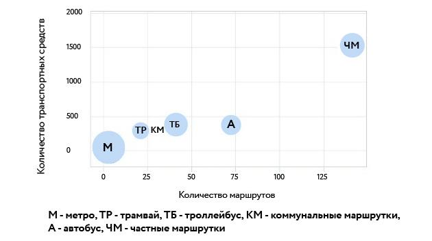 Экономика проезда. Как Киеву избежать транспортного коллапса