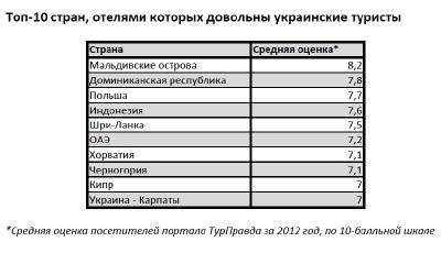 Топ-10 стран по отзывам украинских туристов