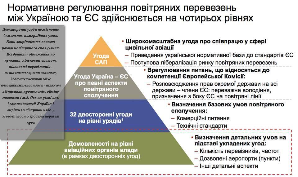 Разговоры о RyanAir: придет ли крупнейший лоукостер во Львов